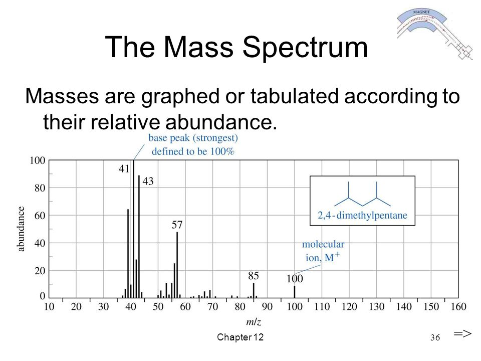 The Mass Spectrum Masses are graphed or tabulated according to their relative abundance.