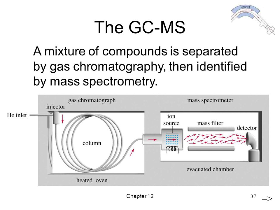 The GC-MS A mixture of compounds is separated