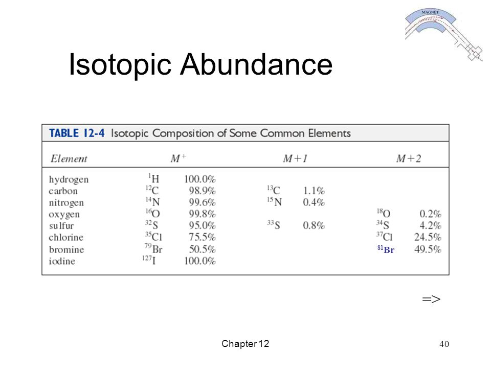 Isotopic Abundance 81Br => Chapter 12