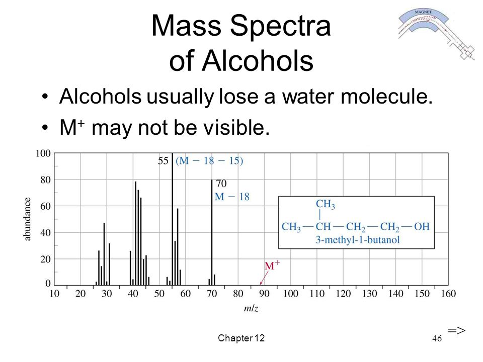 Mass Spectra of Alcohols