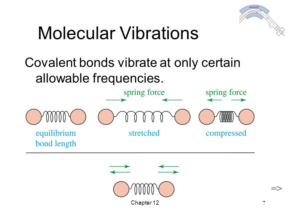 Molecular Vibrations Covalent bonds vibrate at only certain allowable frequencies. => Chapter 12