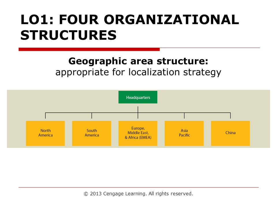 LO1: FOUR ORGANIZATIONAL STRUCTURES
