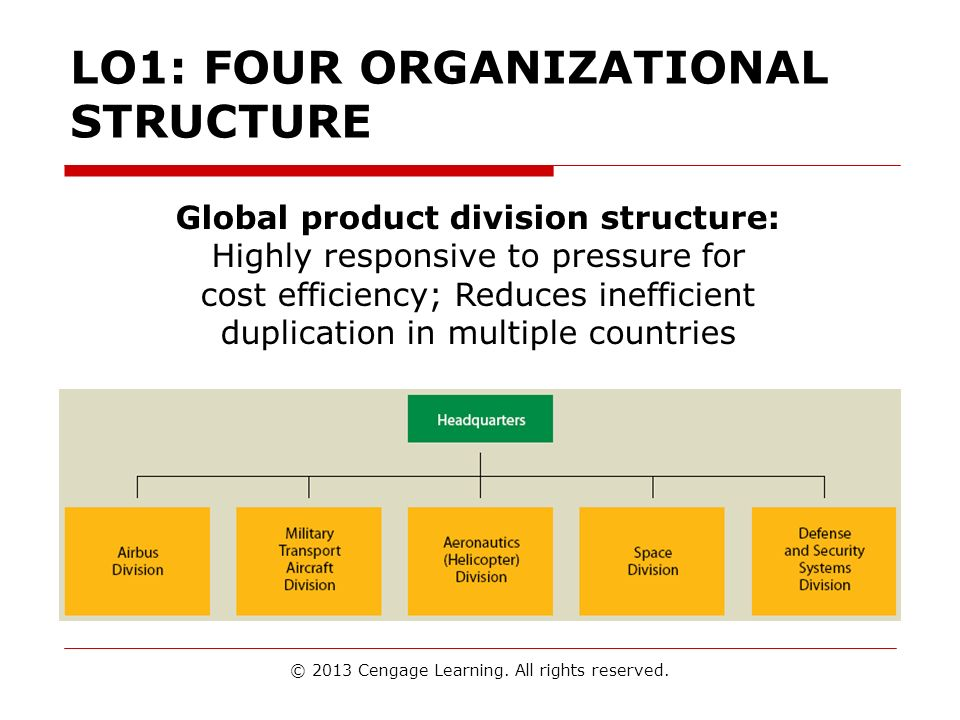 LO1: FOUR ORGANIZATIONAL STRUCTURE