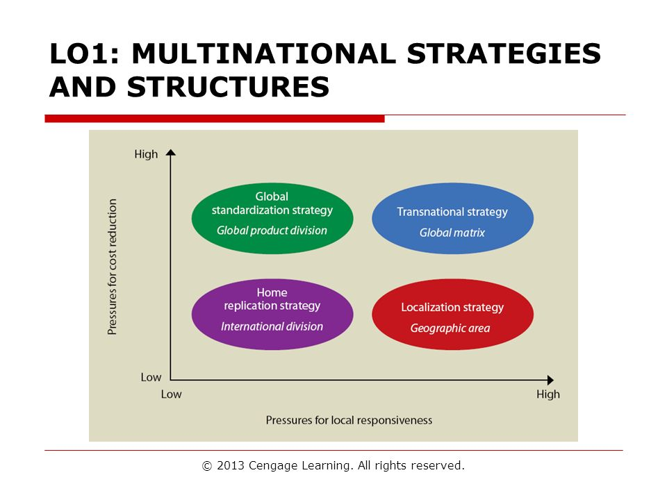 LO1: MULTINATIONAL STRATEGIES AND STRUCTURES