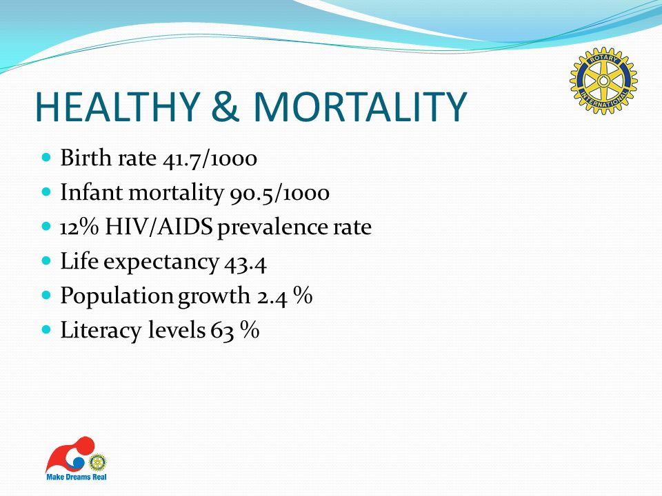 HEALTHY & MORTALITY Birth rate 41.7/1000 Infant mortality 90.5/1000