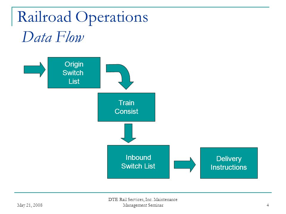 Railroad Operations Data Flow