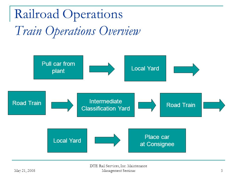 Railroad Operations Train Operations Overview