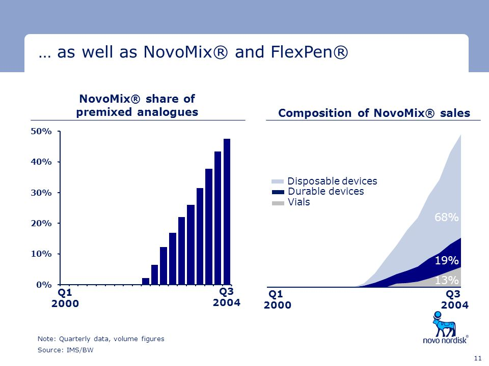 NovoMix® share of premixed analogues Composition of NovoMix® sales