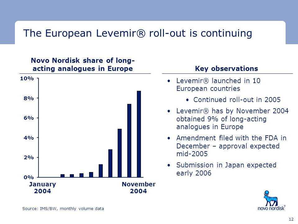 Novo Nordisk share of long-acting analogues in Europe