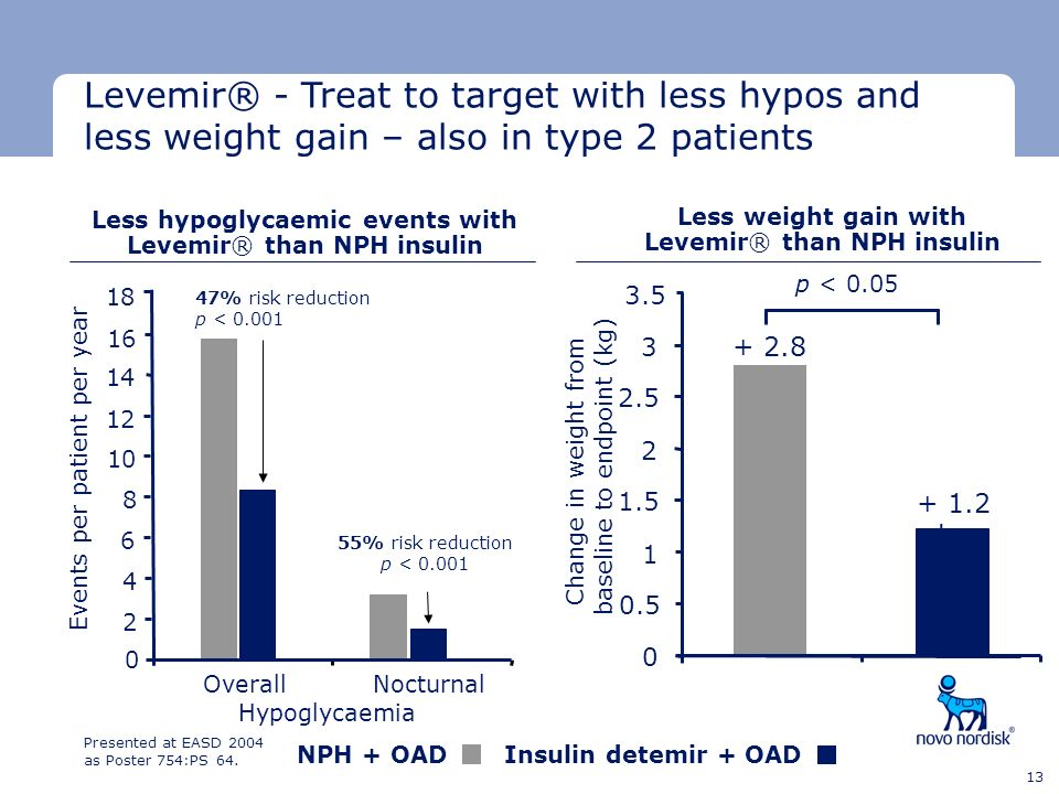 Levemir® - Treat to target with less hypos and less weight gain – also in type 2 patients
