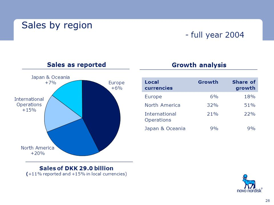 Sales by region - full year 2004