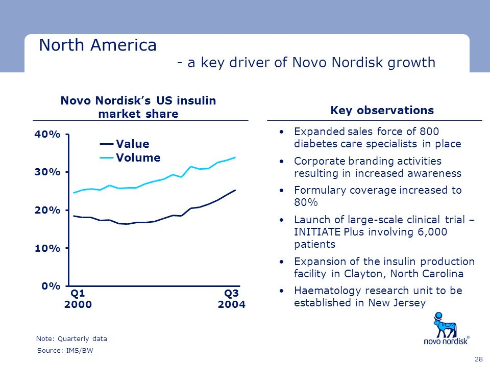 Novo Nordisk's US insulin market share