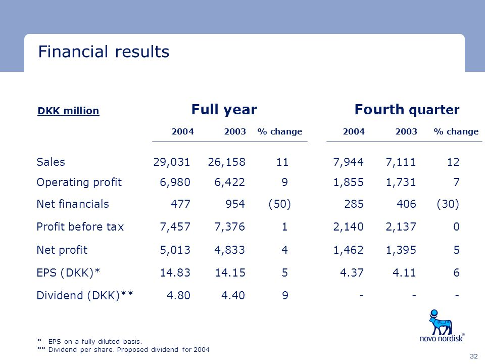 Financial results Financial results