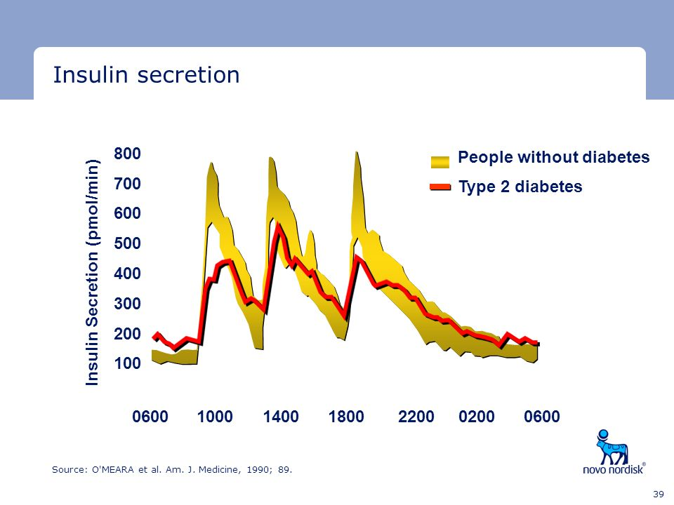 Insulin secretion 800 People without diabetes 700 Type 2 diabetes 600