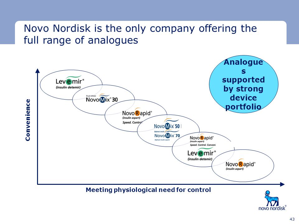 Analogues supported by strong device portfolio
