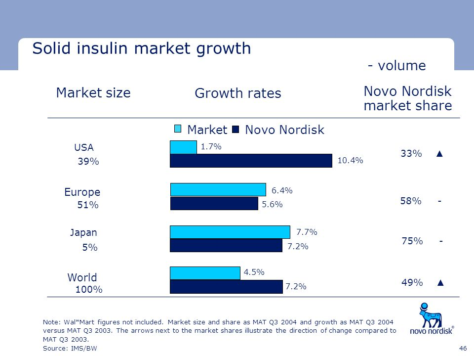 Solid insulin market growth - volume