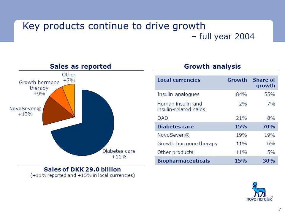 Key products continue to drive growth – full year 2004
