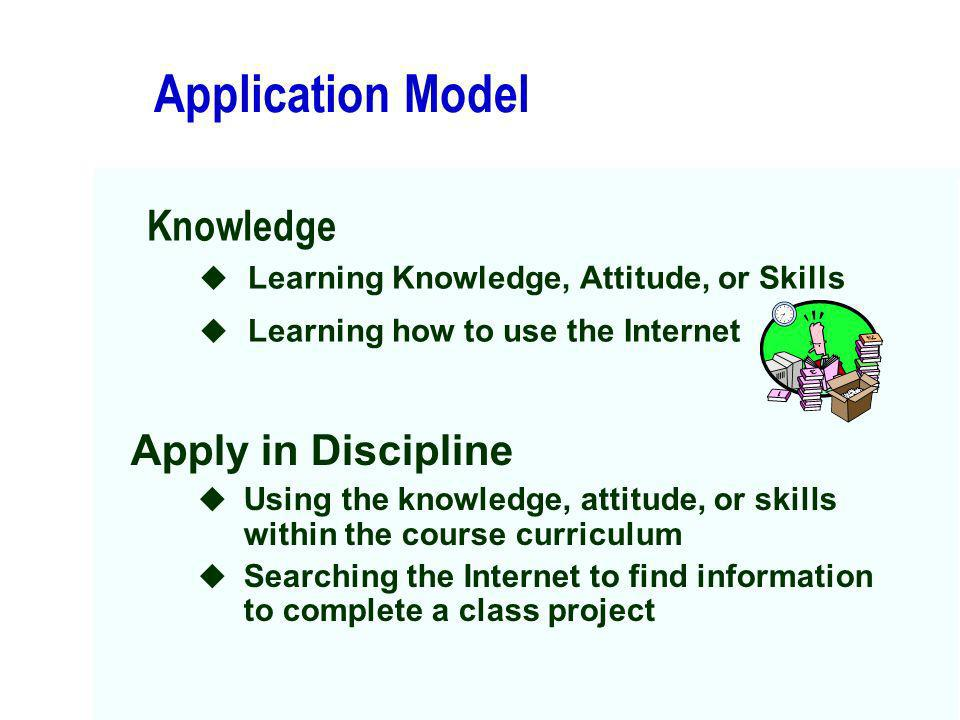 Application Model Knowledge Apply in Discipline