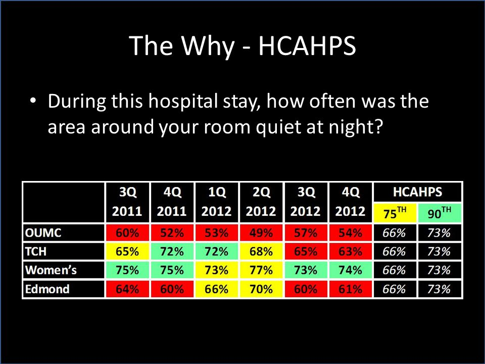 The Why - HCAHPS During this hospital stay, how often was the area around your room quiet at night