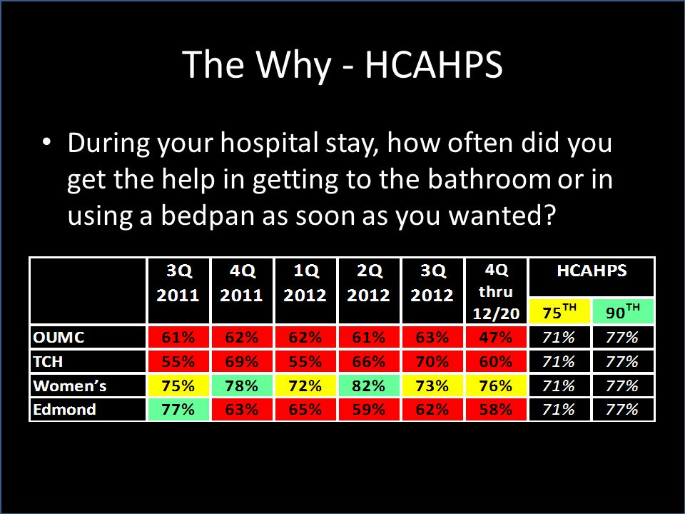The Why - HCAHPS During your hospital stay, how often did you get the help in getting to the bathroom or in using a bedpan as soon as you wanted