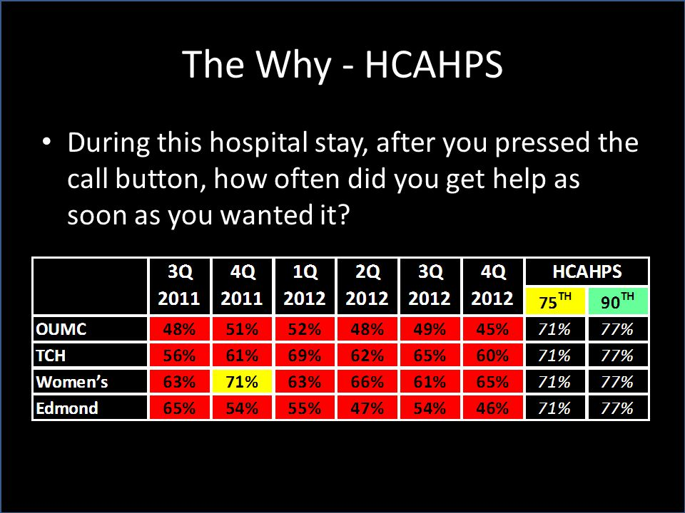 The Why - HCAHPS During this hospital stay, after you pressed the call button, how often did you get help as soon as you wanted it