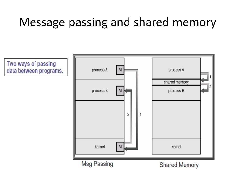 Message passing and shared memory