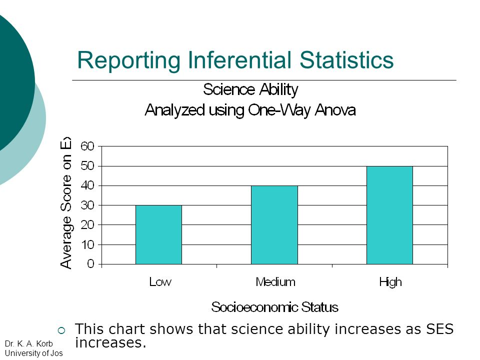 Reporting Inferential Statistics