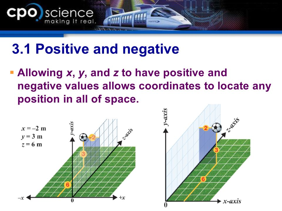 3.1 Positive and negative Allowing x, y, and z to have positive and negative values allows coordinates to locate any position in all of space.