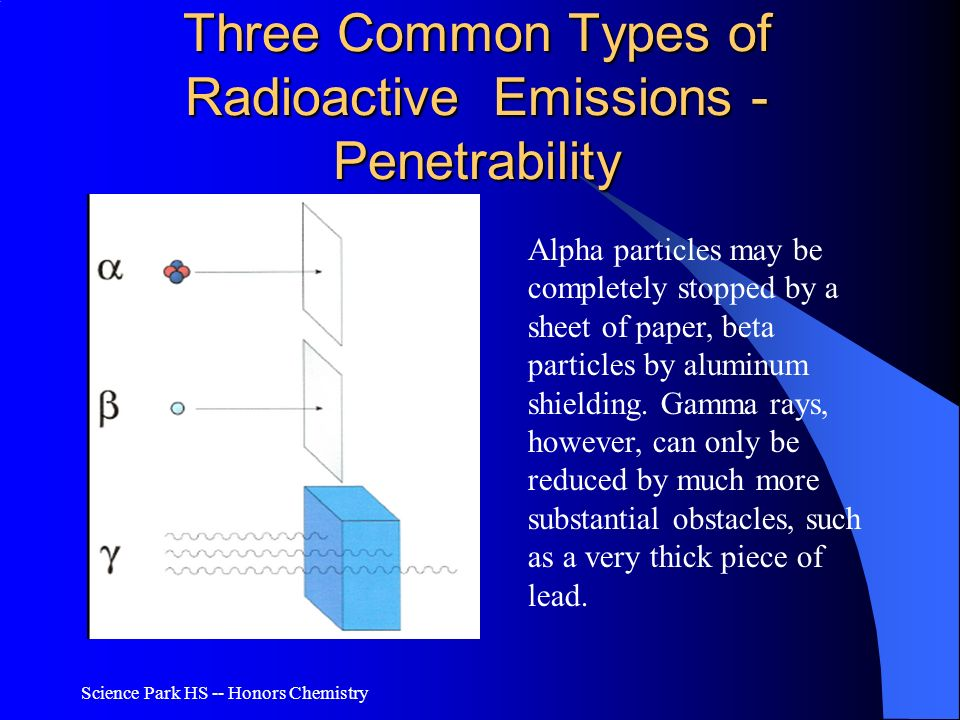 Three Common Types of Radioactive Emissions - Penetrability