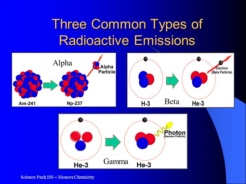 Three Common Types of Radioactive Emissions