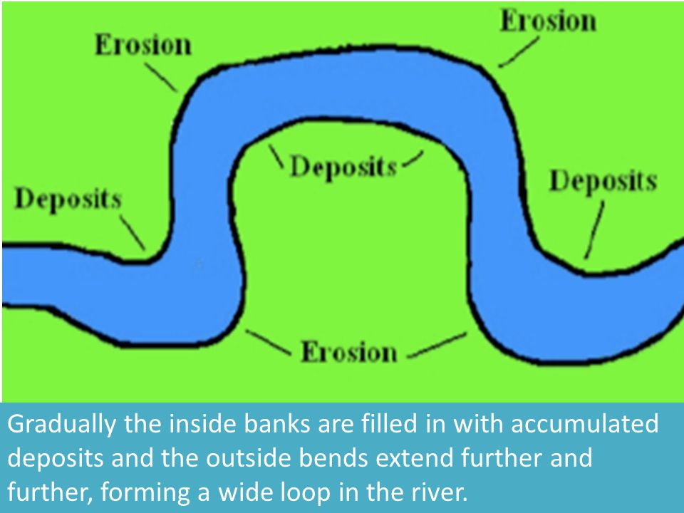 Gradually the inside banks are filled in with accumulated deposits and the outside bends extend further and further, forming a wide loop in the river.