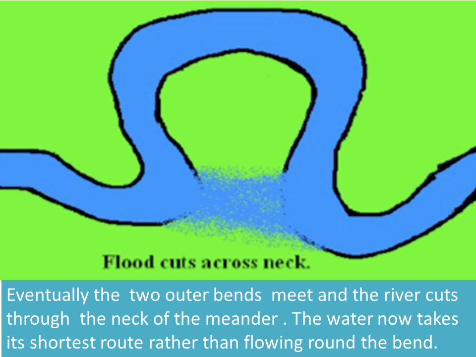 Eventually the two outer bends meet and the river cuts through the neck of the meander .