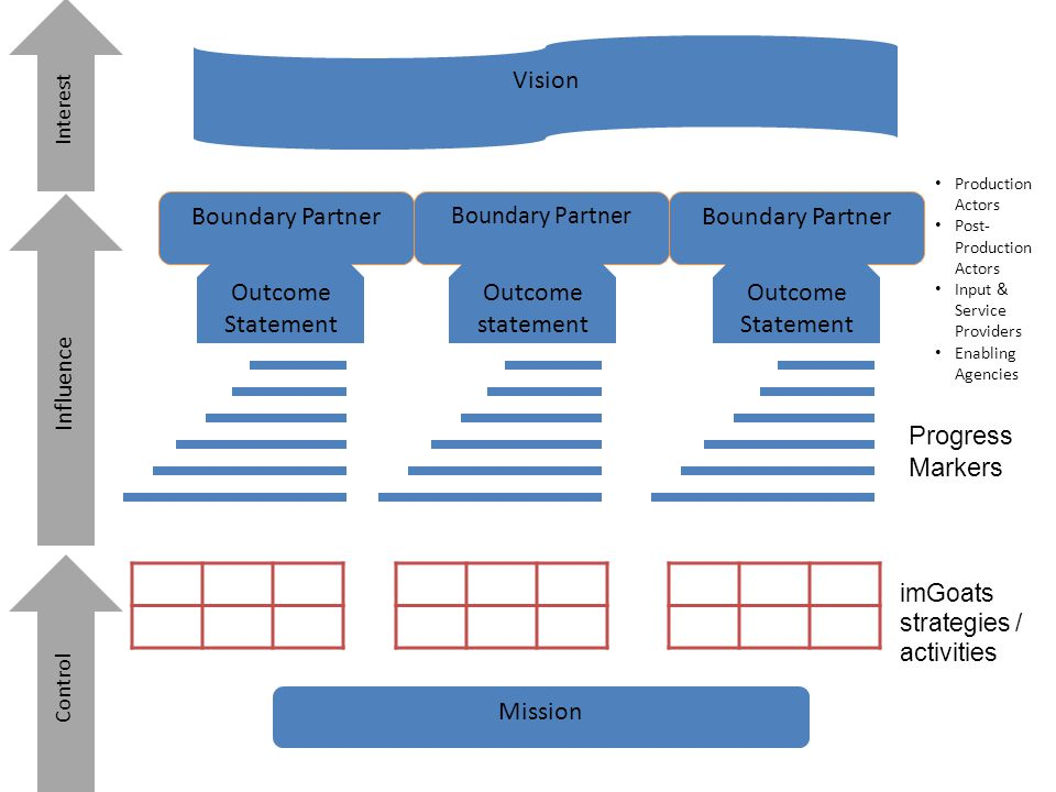 Vision Boundary Partner Boundary Partner Outcome Statement