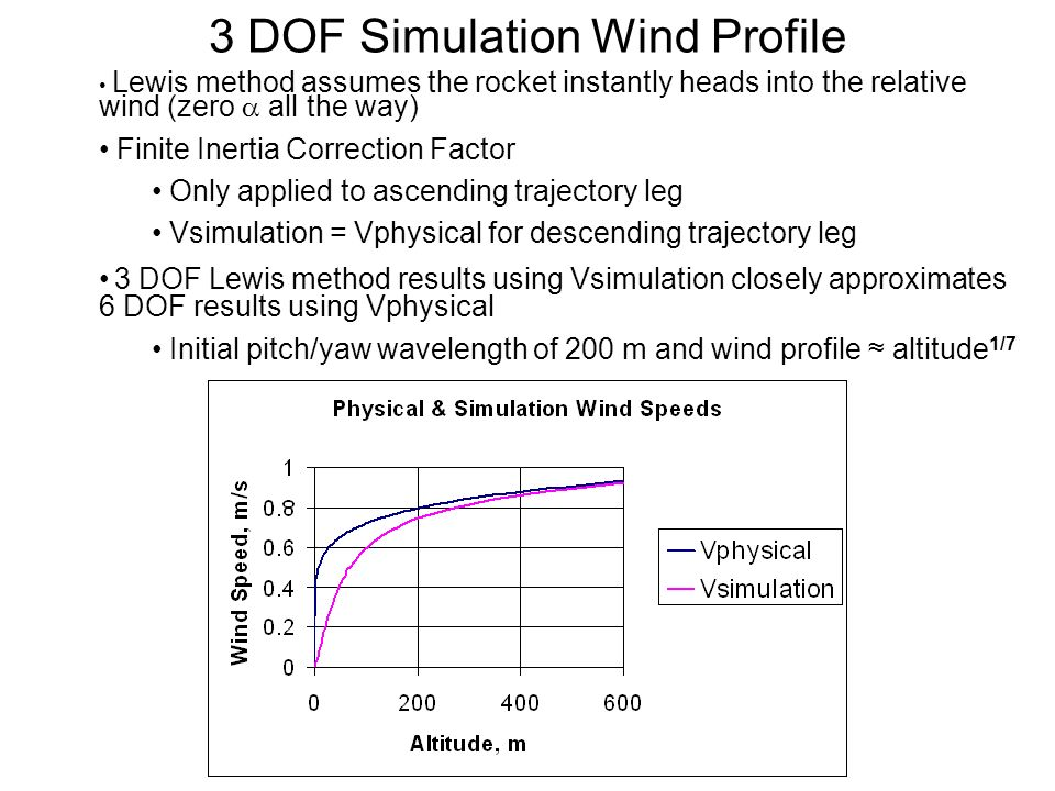 3 DOF Simulation Wind Profile