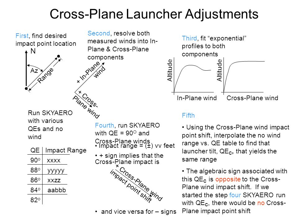 Cross-Plane Launcher Adjustments