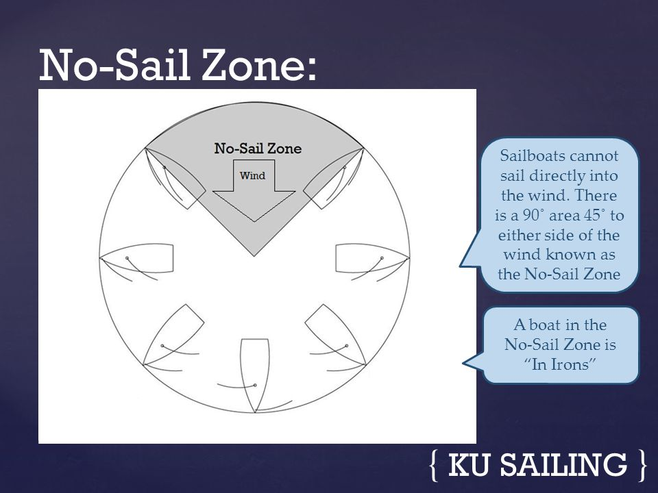 No-Sail Zone is In Irons