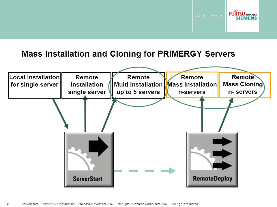 Mass Installation and Cloning for PRIMERGY Servers