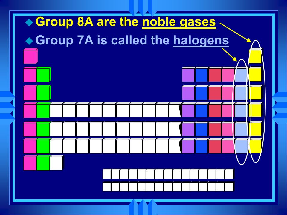 Group 8A are the noble gases