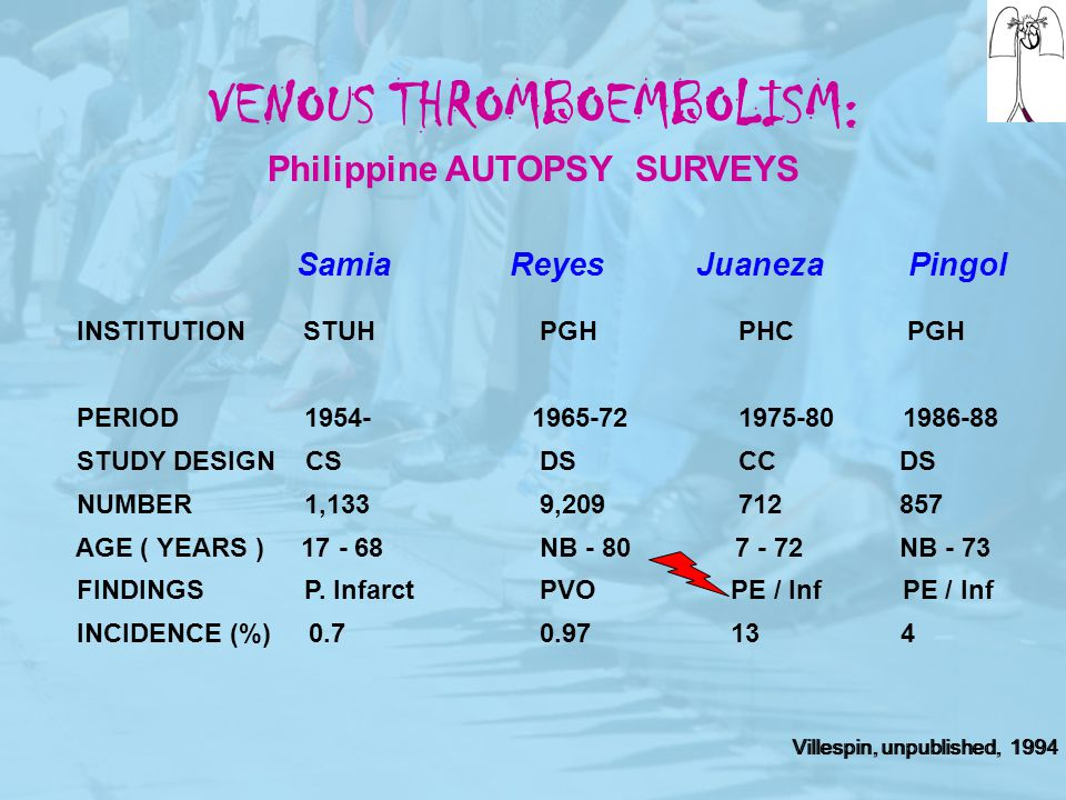 VENOUS THROMBOEMBOLISM: Philippine AUTOPSY SURVEYS