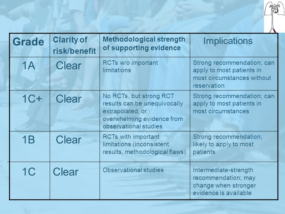 Grade 1A Clear 1C+ 1B 1C Implications Clarity of risk/benefit