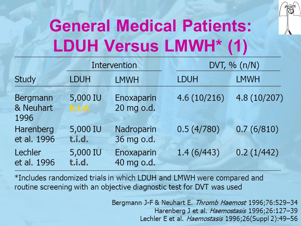 General Medical Patients: LDUH Versus LMWH* (1)