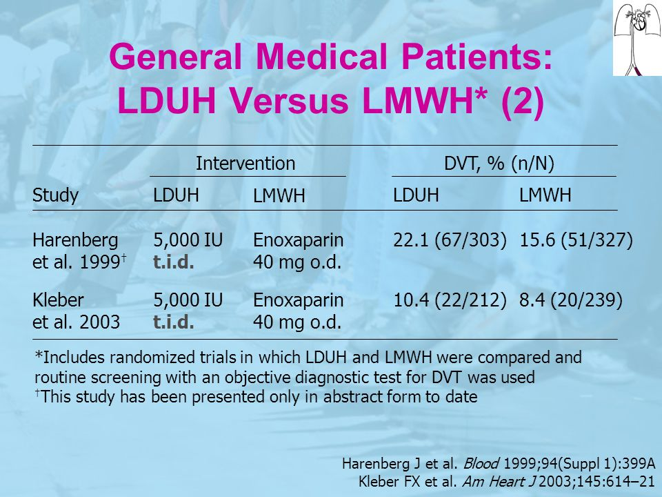 General Medical Patients: LDUH Versus LMWH* (2)