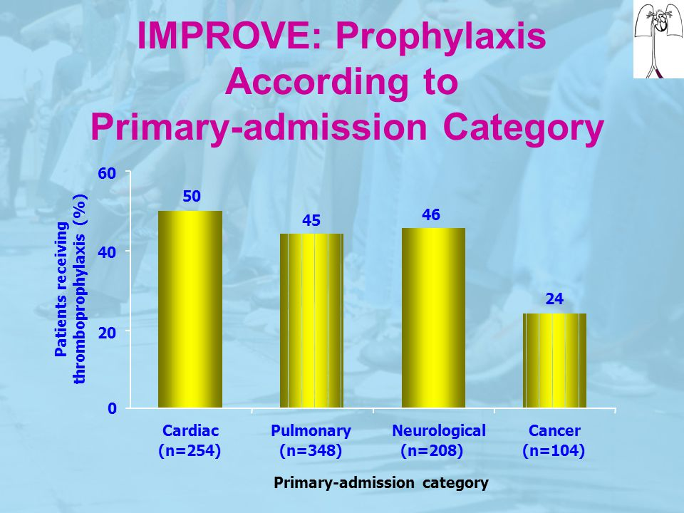 IMPROVE: Prophylaxis According to Primary-admission Category