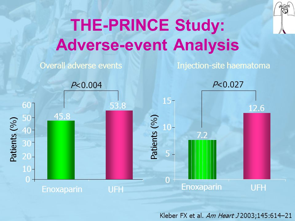 THE-PRINCE Study: Adverse-event Analysis