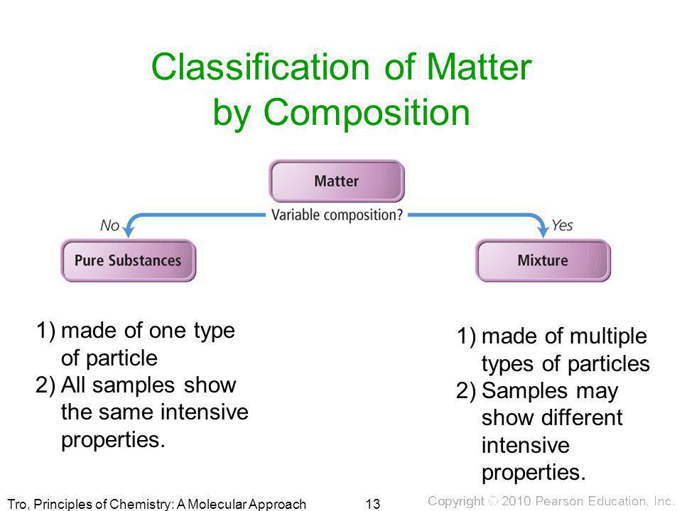 Classification of Matter by Composition
