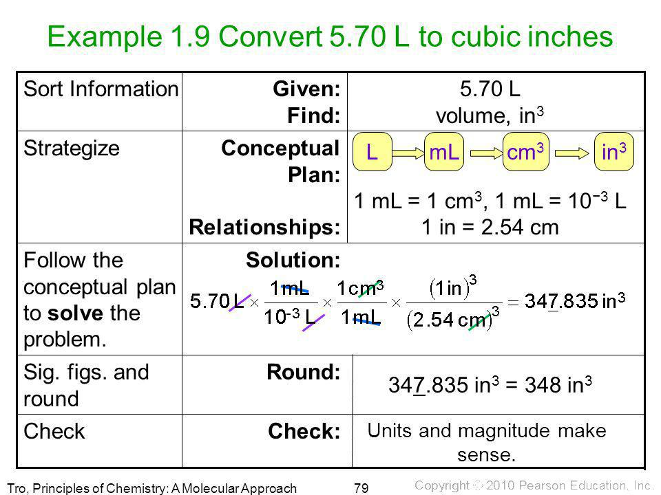 Example 1.9 Convert 5.70 L to cubic inches