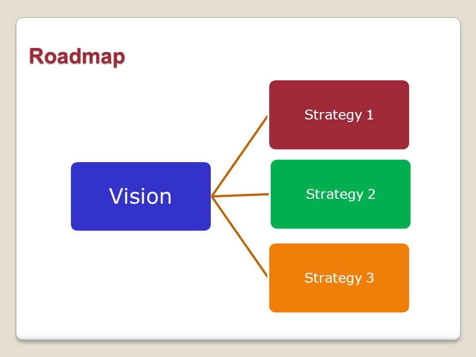 Roadmap Vision Strategy 1 Strategy 2 Strategy 3