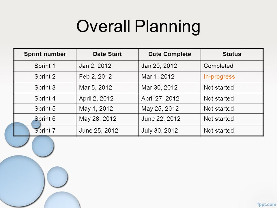Overall Planning Sprint number Date Start Date Complete Status