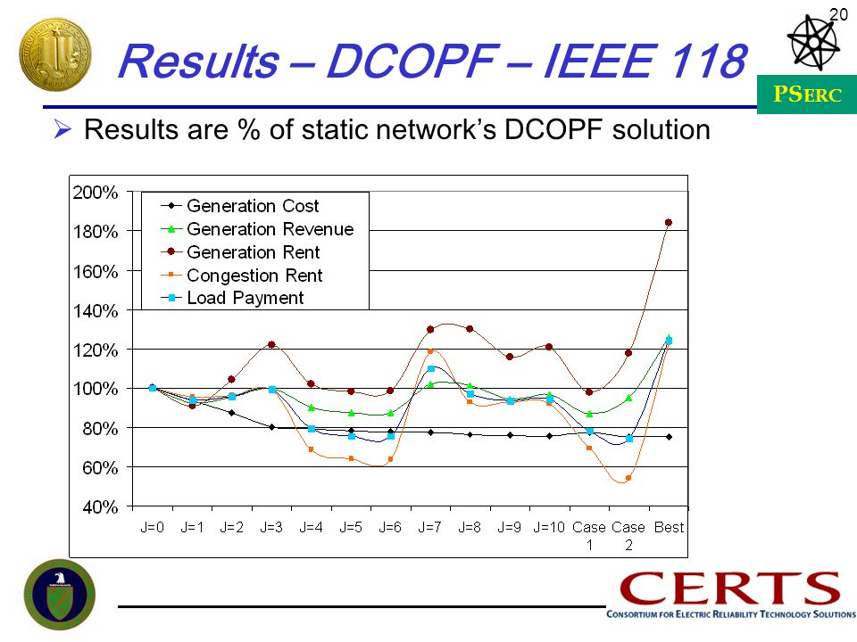 Results – DCOPF – IEEE 118 Results are % of static network's DCOPF solution