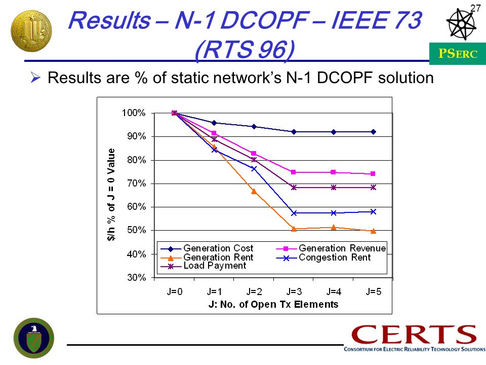 Results – N-1 DCOPF – IEEE 73 (RTS 96)